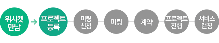 20151201_블로그본문_에이치비_프로세스_1