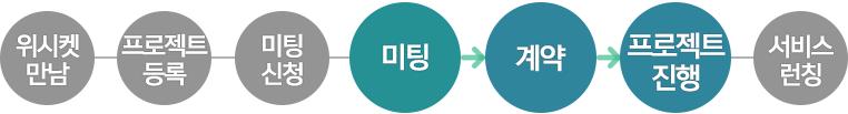 20151215_블로그본문_와이디어타임즈_프로세스_4_1