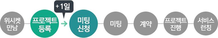 20160202_블로그본문_옷딜_프로세스_2