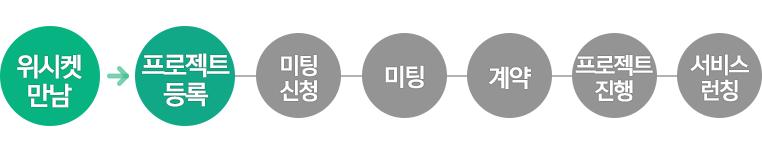 20160202_블로그본문_옷딜_프로세스_1
