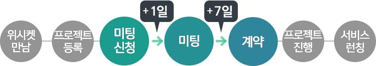 20160331_블로그본문_옐로트래블_프로세스_3