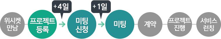 20160414_블로그본문_와디즈_프로세스_2