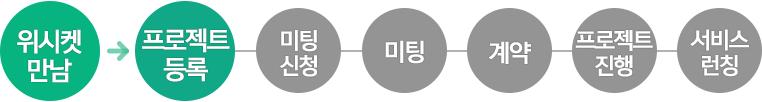 20160420_성공사례_코너스톤스마트_프로세스1