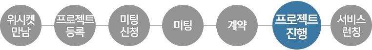 20160420_성공사례_코너스톤스마트_프로세스4