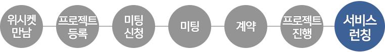 20160420_성공사례_코너스톤스마트_프로세스5