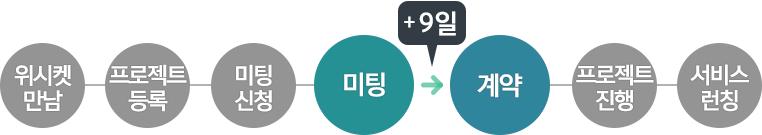 20160428_블로그본문_대한민국방방곡곡_프로세스_4