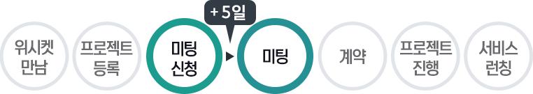 20160511_위시켓_성공사례_놀방_프로세스3
