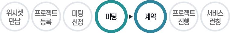 20160511_위시켓_성공사례_놀방_프로세스4