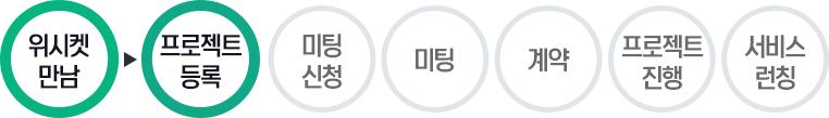 20160609_블로그본문_신데렐라엠_프로세스_1