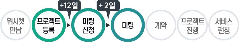 20160609_블로그본문_신데렐라엠_프로세스_2