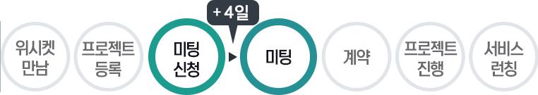 20160722_위시켓_성공사례_잡키워드_프로세스3