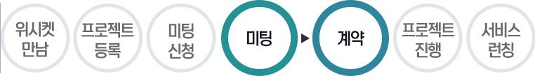 20160722_위시켓_성공사례_잡키워드_프로세스4