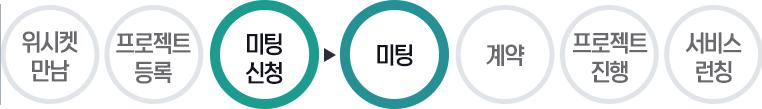 20160802_위시켓_성공사례_블로그본문_alex_프로세스_3