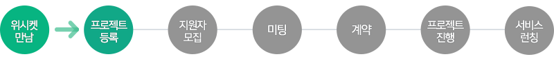 20151013_블로그본문_법무법인_프로세스_1