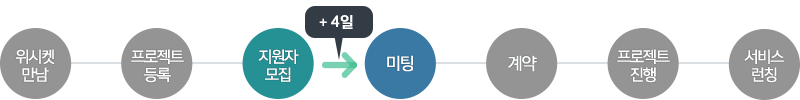 20151013_블로그본문_법무법인_프로세스_3