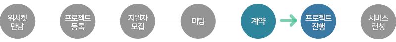 20151013_블로그본문_법무법인_프로세스_4
