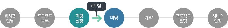 20151208_블로그본문_브리즈뮤직_프로세스_3