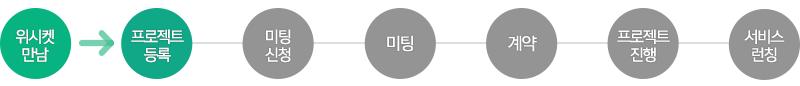 20151027_블로그본문_와홈_프로세스_1