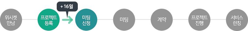 20151117_블로그본문_기계건설공학연구정보센터_프로세스_2