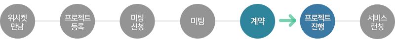 20151117_블로그본문_기계건설공학연구정보센터_프로세스_5