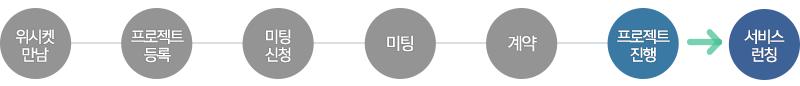 20151117_블로그본문_기계건설공학연구정보센터_프로세스_6