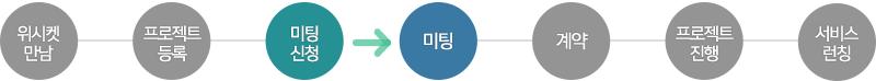20151124_블로그본문_축구팡_프로세스_3
