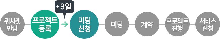20151201_블로그본문_에이치비_프로세스_2