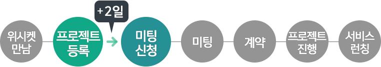 20151208_블로그본문_브리즈뮤직_프로세스_2