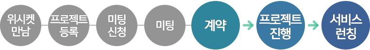 20151208_블로그본문_브리즈뮤직_프로세스_5