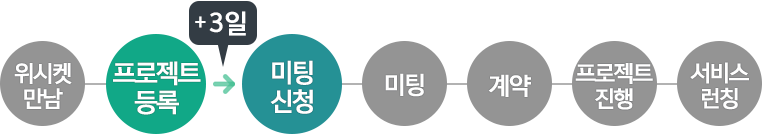 20151215_블로그본문_와이디어타임즈_프로세스_2