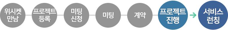 20151215_블로그본문_와이디어타임즈_프로세스_5